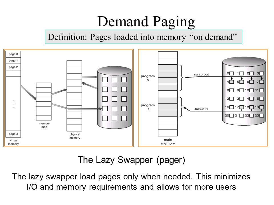 Demand Paging The Lazy Swapper (pager) The lazy swapper load pages only when needed. This minimizes I/O and memory requirements and allows for more us