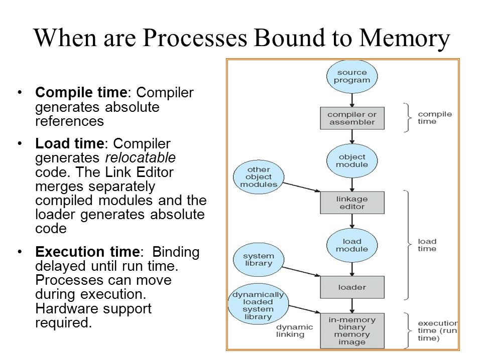 When are Processes Bound to Memory Compile time: Compiler generates absolute references Load time: Compiler generates relocatable code. The Link Edito