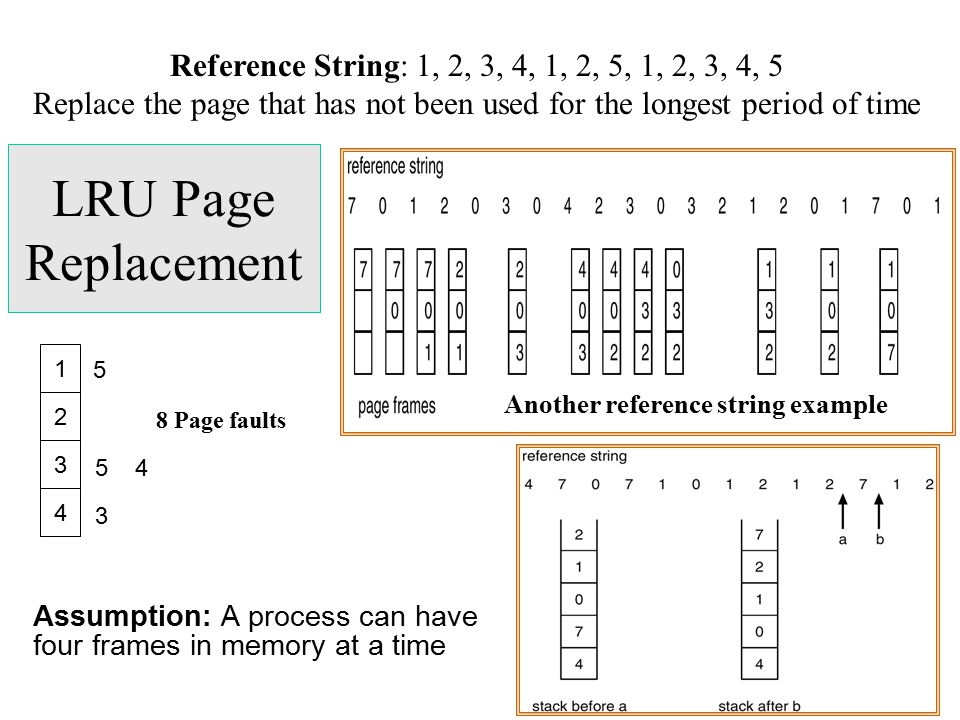LRU Page Replacement Assumption: A process can have four frames in memory at a time Reference String: 1, 2, 3, 4, 1, 2, 5, 1, 2, 3, 4, 5 Replace the p