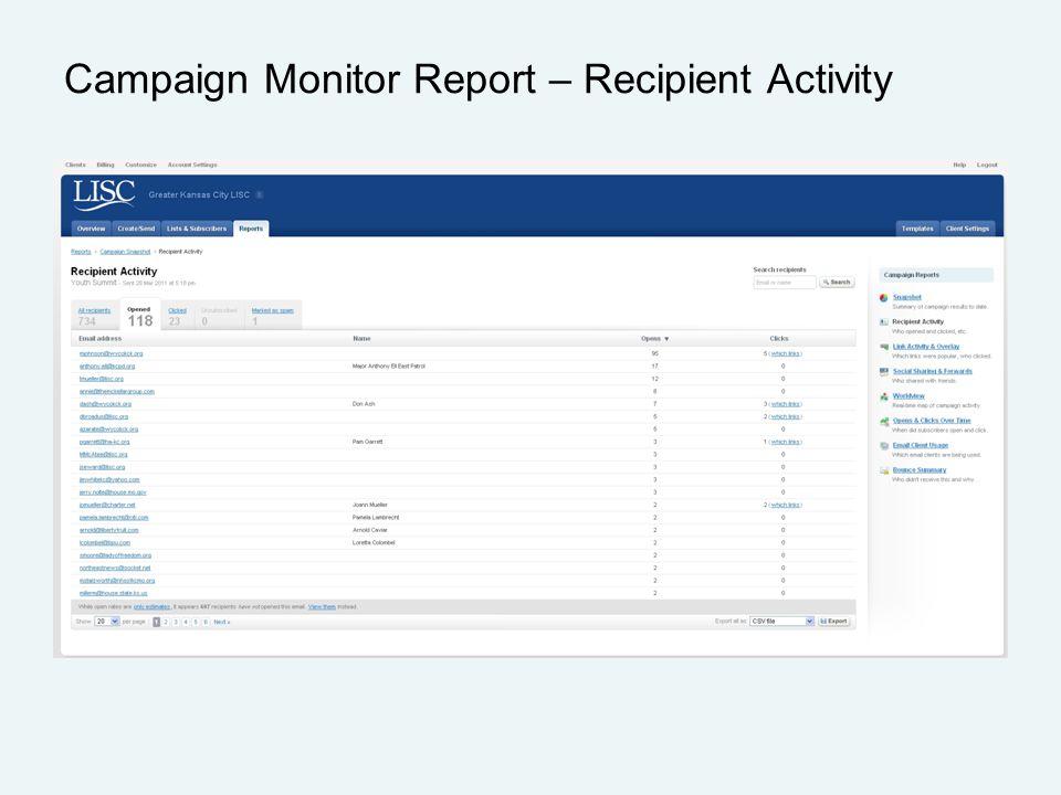 Campaign Monitor Report – Recipient Activity