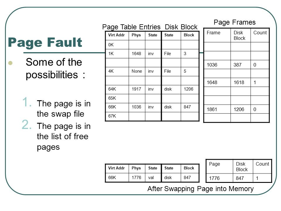 Page Fault Some of the possibilities : 1. The page is in the swap file 2.