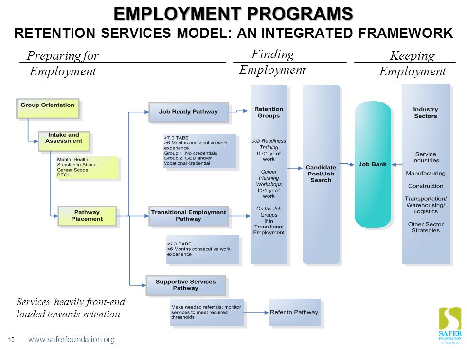 www.saferfoundation.org 10 EMPLOYMENT PROGRAMS EMPLOYMENT PROGRAMS RETENTION SERVICES MODEL: AN INTEGRATED FRAMEWORK Services heavily front-end loaded towards retention Preparing for Employment Finding Employment Keeping Employment