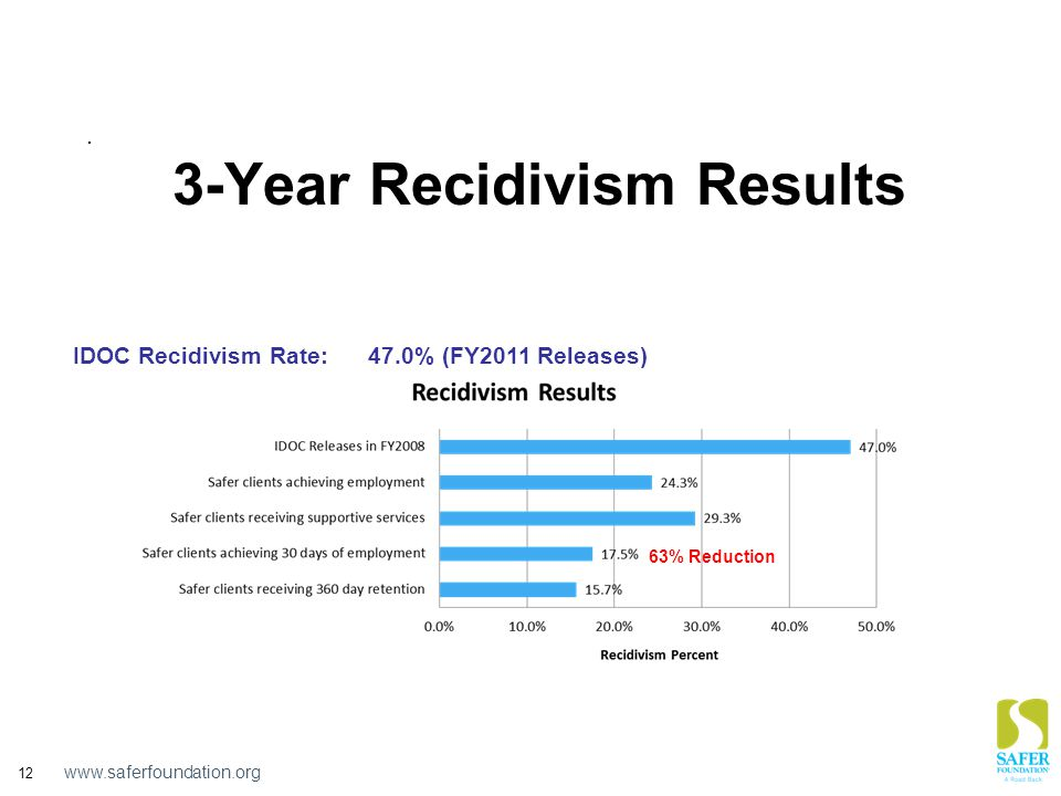 www.saferfoundation.org 12 3-Year Recidivism Results IDOC Recidivism Rate: 47.0% (FY2011 Releases) 63% Reduction.