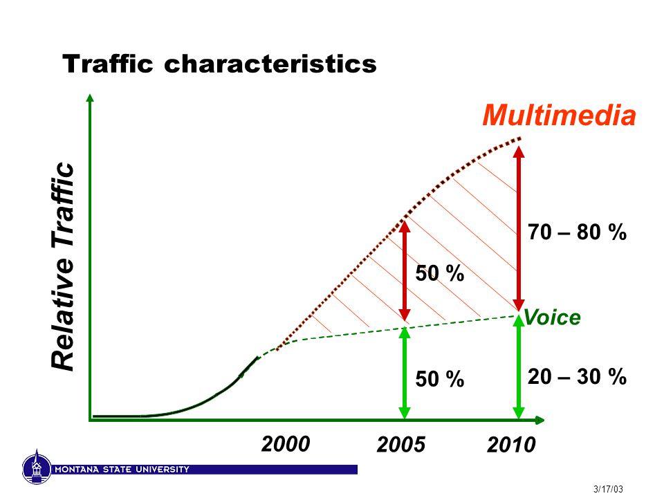 3/17/03 Traffic characteristics Voice Multimedia 50 % 70 – 80 % 20 – 30 % 2000 2010 2005 Relative Traffic