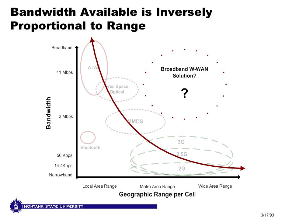 3/17/03 Bandwidth Available is Inversely Proportional to Range