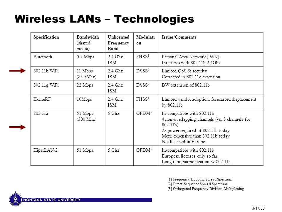 3/17/03 Wireless LANs – Technologies [1] Frequency Hopping Spread Spectrum [2] Direct Sequence Spread Spectrum [3] Orthogonal Frequency Division Multi