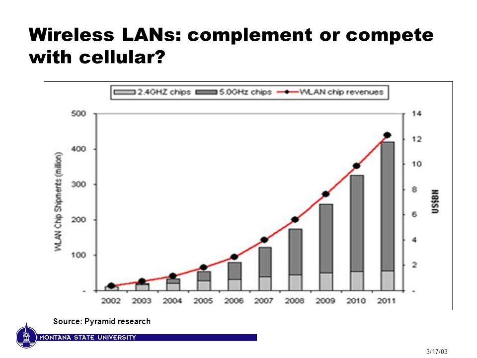3/17/03 Wireless LANs: complement or compete with cellular Source: Pyramid research