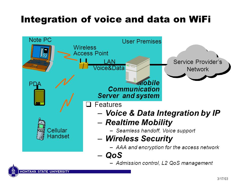 3/17/03 Integration of voice and data on WiFi Wireless Access Point Note PC PDA Cellular Handset Service Provider's Network Mobile Communication Server and system  Features –Voice & Data Integration by IP –Realtime Mobility –Seamless handoff, Voice support –Wireless Security –AAA and encryption for the access network –QoS –Admission control, L2 QoS management LAN Voice&Data User Premises