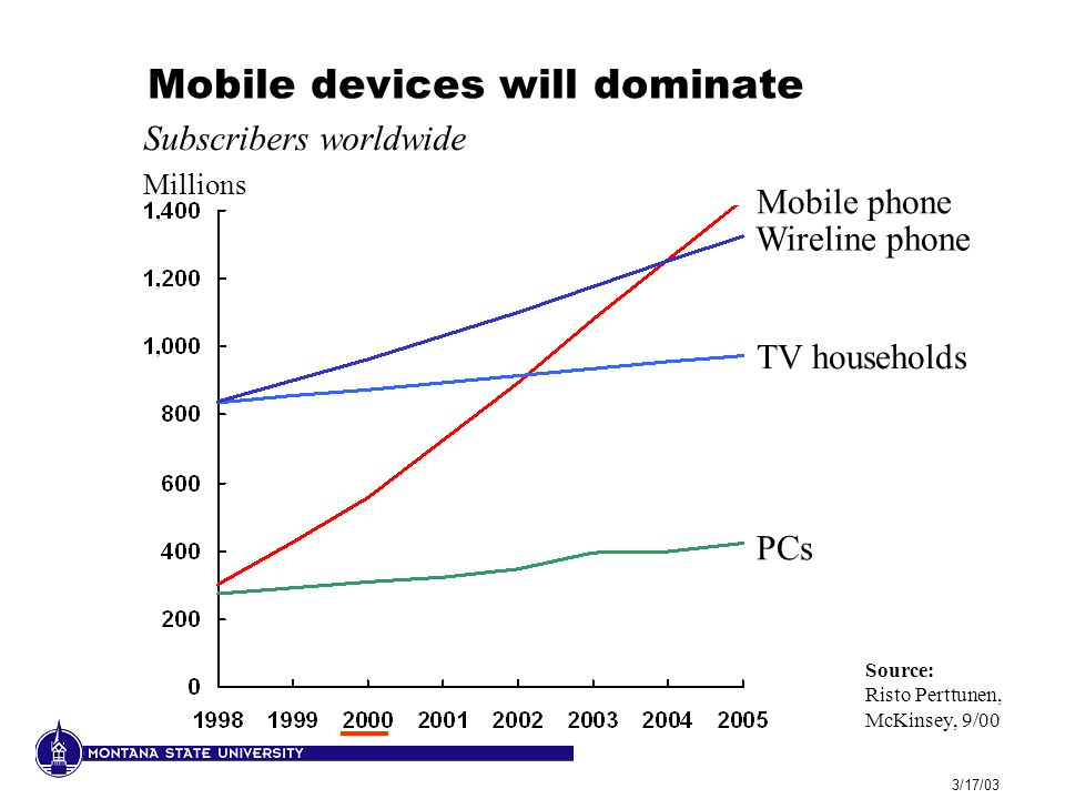 3/17/03 Mobile devices will dominate Source: Risto Perttunen, McKinsey, 9/00 PCs TV households Mobile phone Subscribers worldwide Millions Wireline phone