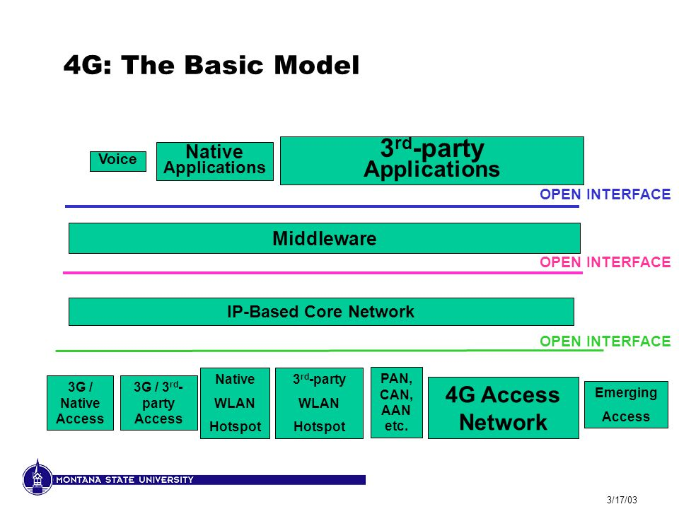 3/17/03 4G: The Basic Model Native Applications IP-Based Core Network 3G / Native Access 3 rd -party Applications Voice 3G / 3 rd - party Access Native WLAN Hotspot 3 rd -party WLAN Hotspot 4G Access Network Emerging Access OPEN INTERFACE PAN, CAN, AAN etc.