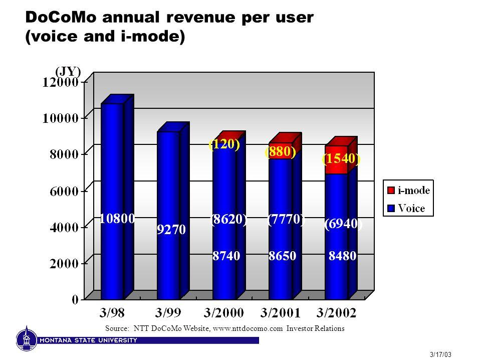 3/17/03 DoCoMo annual revenue per user (voice and i-mode) 86508740 (JY) 8480 Source: NTT DoCoMo Website, www.nttdocomo.com Investor Relations