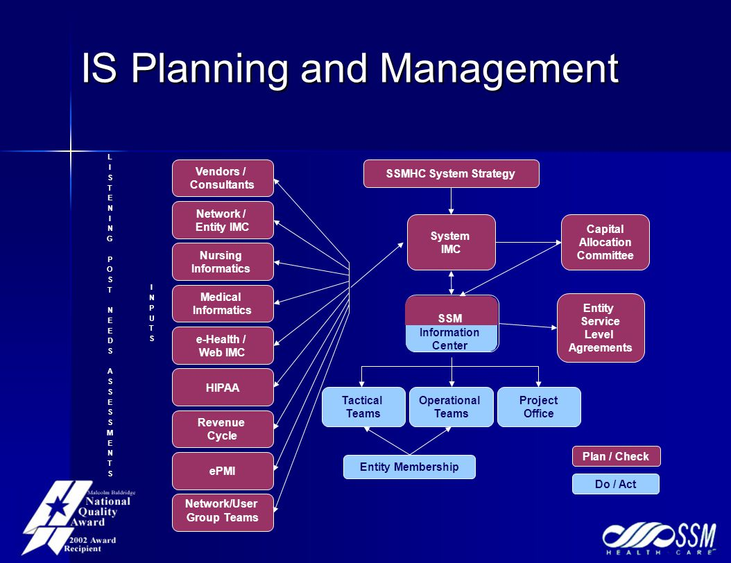 IS Planning and Management SSMHC System Strategy Network / Entity IMC Vendors / Consultants Nursing Informatics Medical Informatics e-Health / Web IMC HIPAA Revenue Cycle ePMI Network/User Group Teams System IMC Tactical Teams Operational Teams Project Office Entity Membership Capital Allocation Committee Entity Service Level Agreements Plan / Check Do / Act LISTENINGPOSTNEEDSASSESSMENTSLISTENINGPOSTNEEDSASSESSMENTS INPUTSINPUTS SSM Information Center