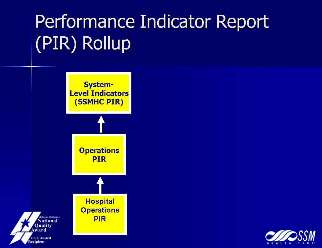 Performance Indicator Report (PIR) Rollup Operations PIR System- Level Indicators (SSMHC PIR) Hospital Operations PIR