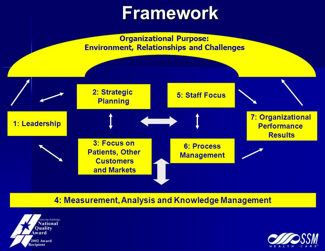 4: Measurement, Analysis and Knowledge Management 3: Focus on Patients, Other Customers and Markets 6: Process Management 2: Strategic Planning 5: Staff Focus 7: Organizational Performance Results 1: Leadership Organizational Purpose: Environment, Relationships and ChallengesFramework