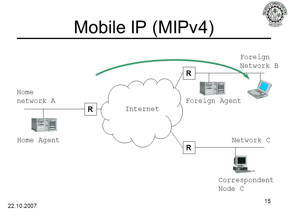 22.10.2007 15 Mobile IP (MIPv4) Internet Home Agent R R R Home network A Foreign Network B Network C Correspondent Node C Foreign Agent