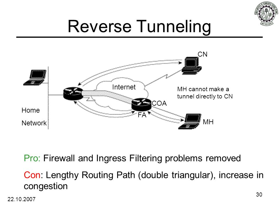 22.10.2007 30 Reverse Tunneling Internet HA FA MH CN COA Home Network Pro: Firewall and Ingress Filtering problems removed Con: Lengthy Routing Path (double triangular), increase in congestion MH cannot make a tunnel directly to CN