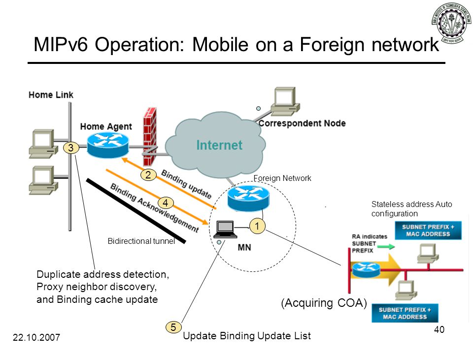 22.10.2007 40 MIPv6 Operation: Mobile on a Foreign network 1 Stateless address Auto configuration (Acquiring COA) 2 Foreign Network 4 3 Duplicate address detection, Proxy neighbor discovery, and Binding cache update 5 Update Binding Update List Bidirectional tunnel
