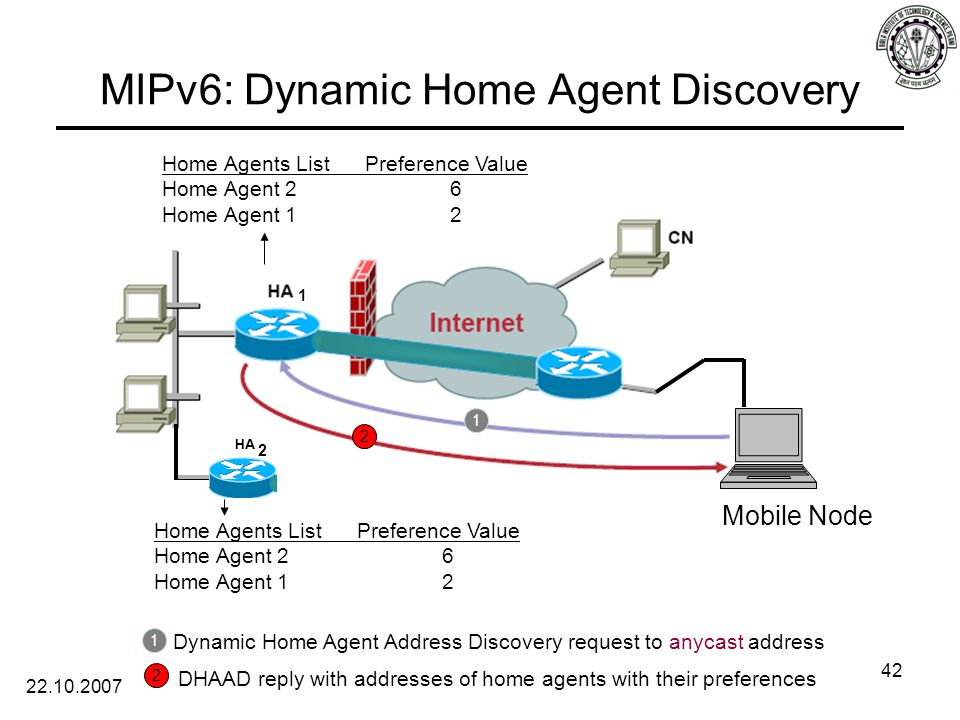 22.10.2007 42 MIPv6: Dynamic Home Agent Discovery 1 2 Home Agents List Preference Value Home Agent 26 Home Agent 12 Home Agents List Preference Value Home Agent 26 Home Agent 12 1 Dynamic Home Agent Address Discovery request to anycast address 2 DHAAD reply with addresses of home agents with their preferences Mobile Node 1 2