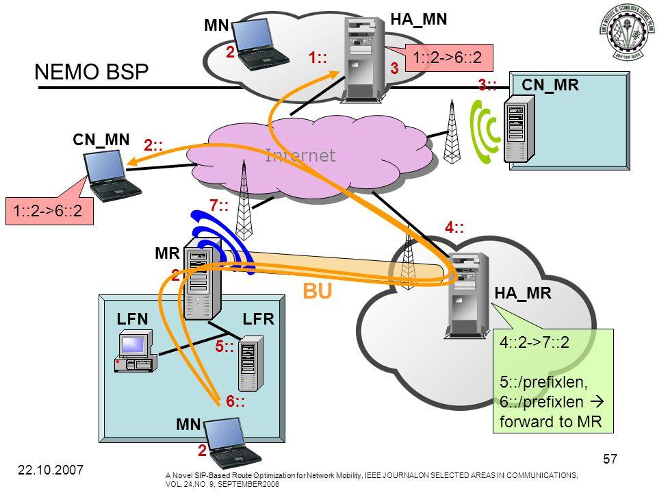 22.10.2007 57 Internet HA_MN CN_MR HA_MR CN_MN 1:: 2:: 3:: 4:: 3 MN 2 4::2->7::2 5::/prefixlen, 6::/prefixlen  forward to MR 7:: MR LFRLFN 6:: 5:: 2 MN 2 BU 1::2->6::2 A Novel SIP-Based Route Optimization for Network Mobility, A Novel SIP-Based Route Optimization for Network Mobility, IEEE JOURNALON SELECTED AREAS IN COMMUNICATIONS, VOL.