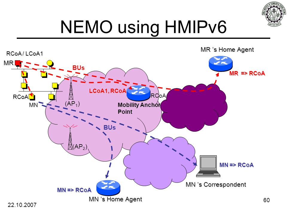 22.10.2007 60 MR 's Home Agent MN 's Correspondent RCoA / LCoA1 MR => RCoA MN => RCoA LCoA1, RCoA RCoA MN 's Home Agent MN MR MN => RCoA NEMO using HMIPv6 Mobility Anchor Point BUs (AP 1 ) (AP 2 ) RCoA