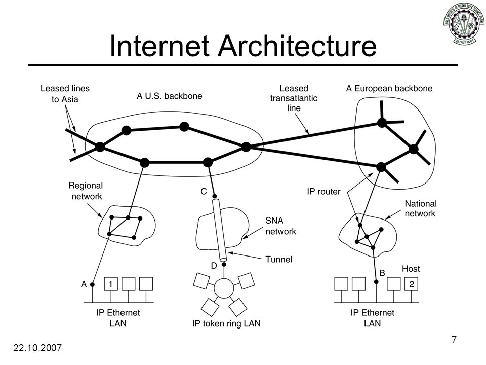 22.10.2007 7 Internet Architecture