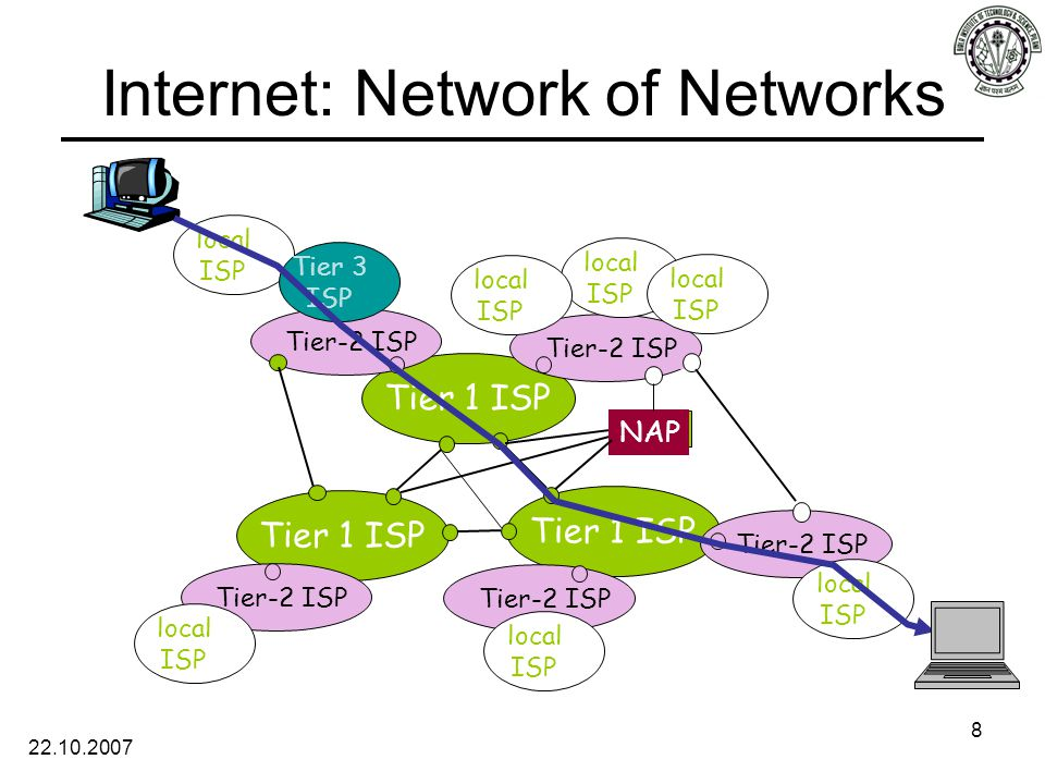 22.10.2007 8 Internet: Network of Networks Tier 1 ISP NAP Tier-2 ISP local ISP local ISP local ISP local ISP local ISP Tier 3 ISP local ISP local ISP