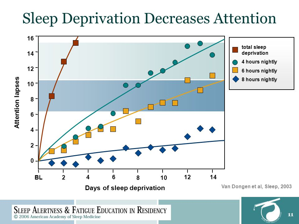 11 Sleep Deprivation Decreases Attention BL 4 8 12 16 14 12 10 8 6 4 2 0 Attention lapses 6 10 14 2 Days of sleep deprivation total sleep deprivation 4 hours nightly 6 hours nightly 8 hours nightly Van Dongen et al, Sleep, 2003