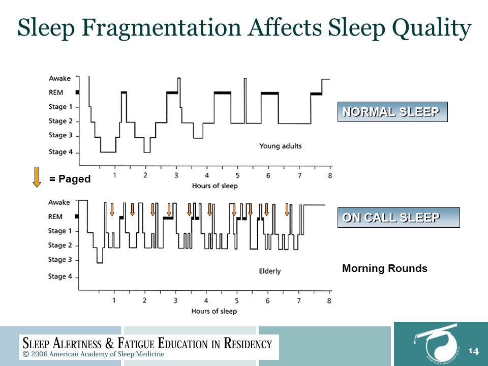 14 Sleep Fragmentation Affects Sleep Quality = Paged NORMAL SLEEP ON CALL SLEEP Morning Rounds