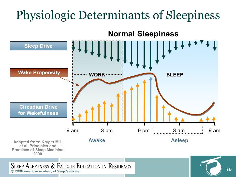 16 Normal Sleepiness 3 pm9 pm3 am9 am Asleep Awake SLEEP 9 am Circadian Drive for Wakefulness Sleep Drive Adapted from: Kryger MH, et al. Principles a
