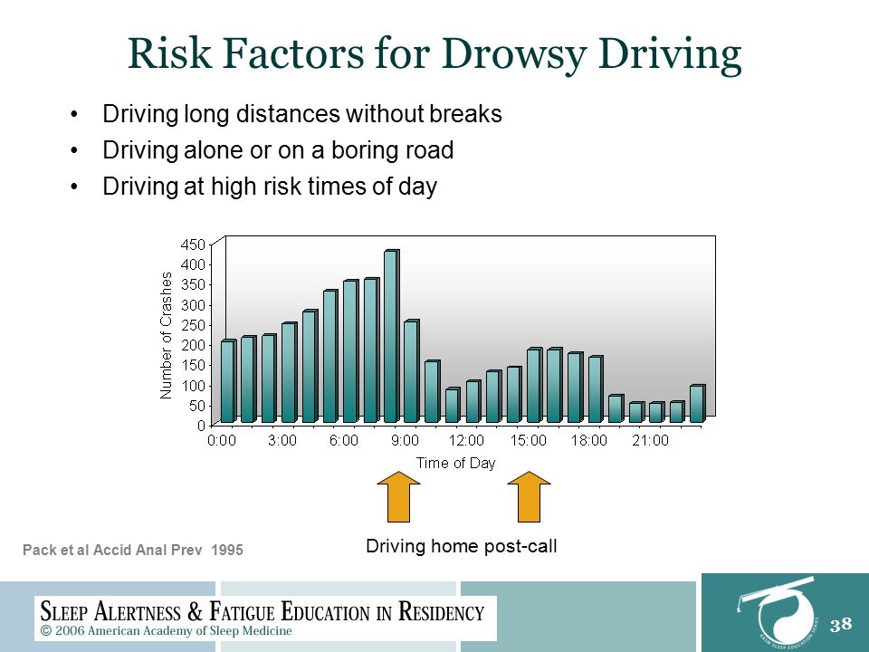 38 Risk Factors for Drowsy Driving Driving home post-call Pack et al Accid Anal Prev 1995 Driving long distances without breaks Driving alone or on a boring road Driving at high risk times of day