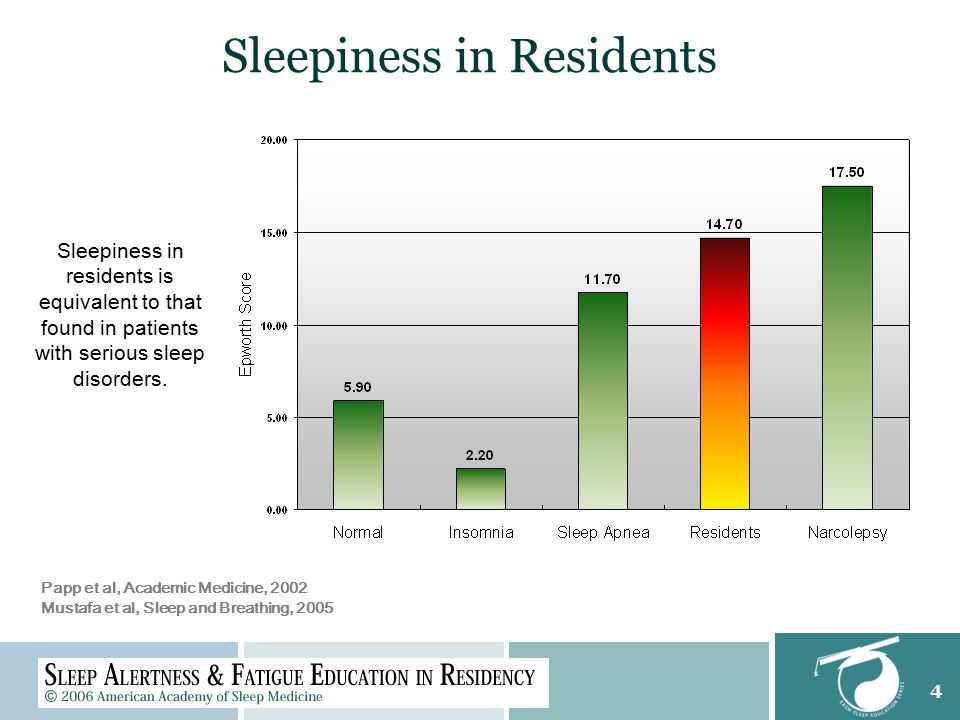 4 Sleepiness in residents is equivalent to that found in patients with serious sleep disorders. Papp et al, Academic Medicine, 2002 Mustafa et al, Sle