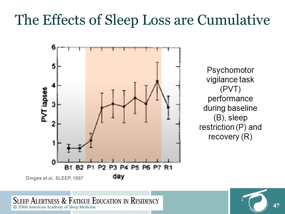 47 The Effects of Sleep Loss are Cumulative Psychomotor vigilance task (PVT) performance during baseline (B), sleep restriction (P) and recovery (R) Dinges et al, SLEEP, 1997