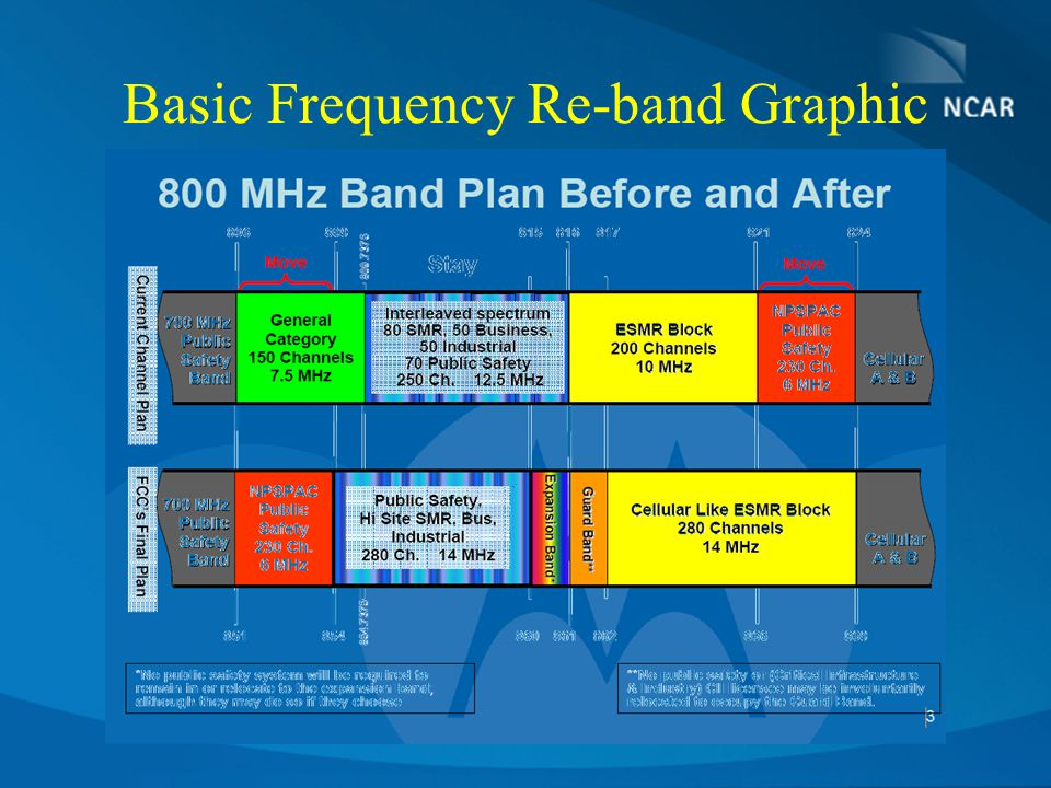 Basic Frequency Re-band Graphic
