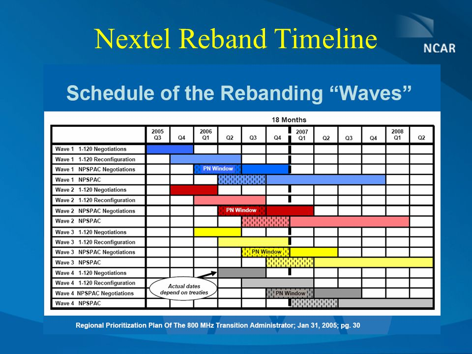 Nextel Reband Timeline