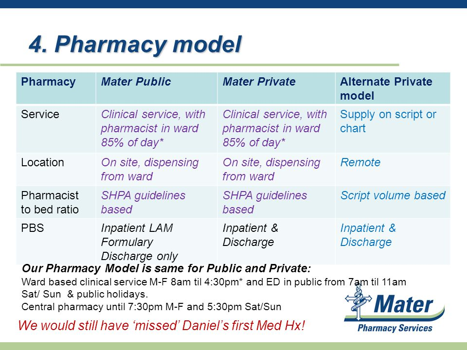 4. Pharmacy model PharmacyMater PublicMater PrivateAlternate Private model ServiceClinical service, with pharmacist in ward 85% of day* Supply on scri
