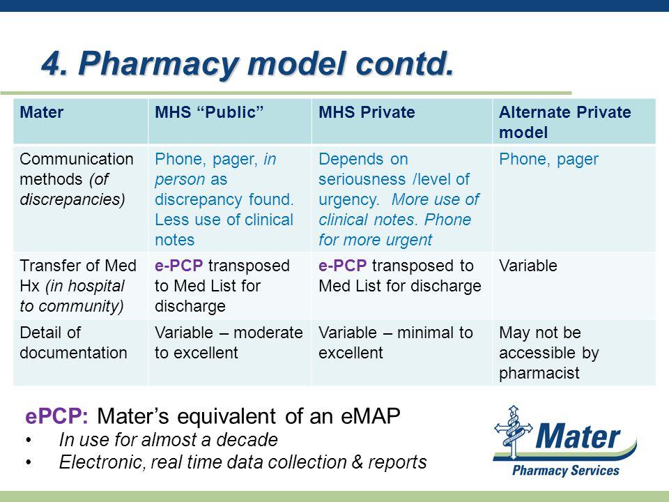 4. Pharmacy model contd.
