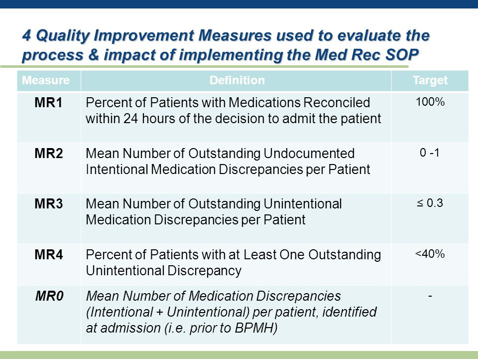 4 Quality Improvement Measures used to evaluate the process & impact of implementing the Med Rec SOP Measure DefinitionTarget MR1Percent of Patients with Medications Reconciled within 24 hours of the decision to admit the patient 100% MR2Mean Number of Outstanding Undocumented Intentional Medication Discrepancies per Patient 0 -1 MR3Mean Number of Outstanding Unintentional Medication Discrepancies per Patient ≤ 0.3 MR4Percent of Patients with at Least One Outstanding Unintentional Discrepancy <40% MR0Mean Number of Medication Discrepancies (Intentional + Unintentional) per patient, identified at admission (i.e.