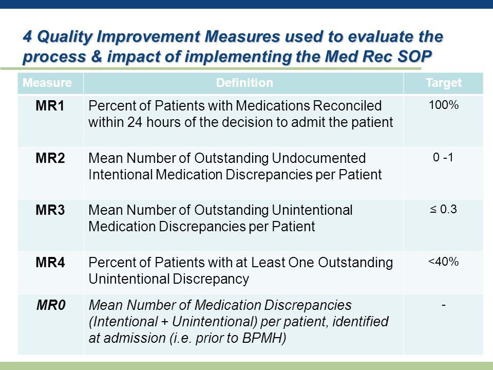 Patient Demographics & Admission Information