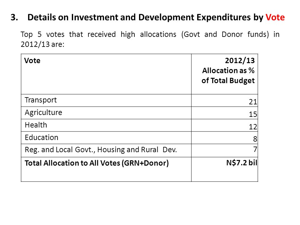 Vote2012/13 Allocation as % of Total Budget Transport 21 Agriculture 15 Health 12 Education 8 Reg.