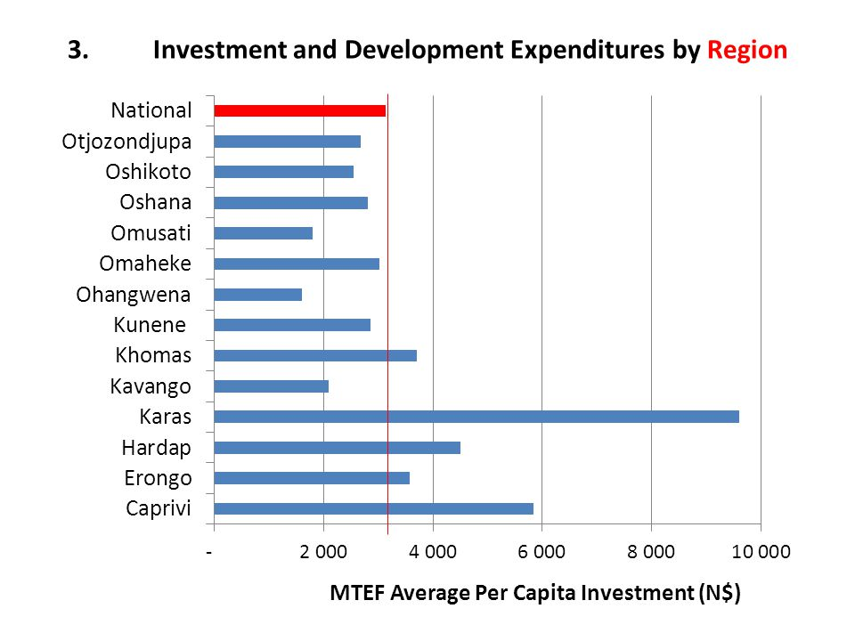 3.Investment and Development Expenditures by Region