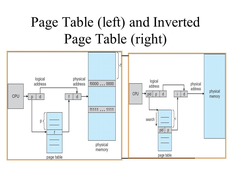 Page Table (left) and Inverted Page Table (right)