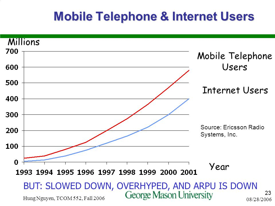 08/28/2006 Hung Nguyen, TCOM 552, Fall 2006 22 Limitations and Issues in Wireless Technologies (cont'd) Standards evolve slowly, require international