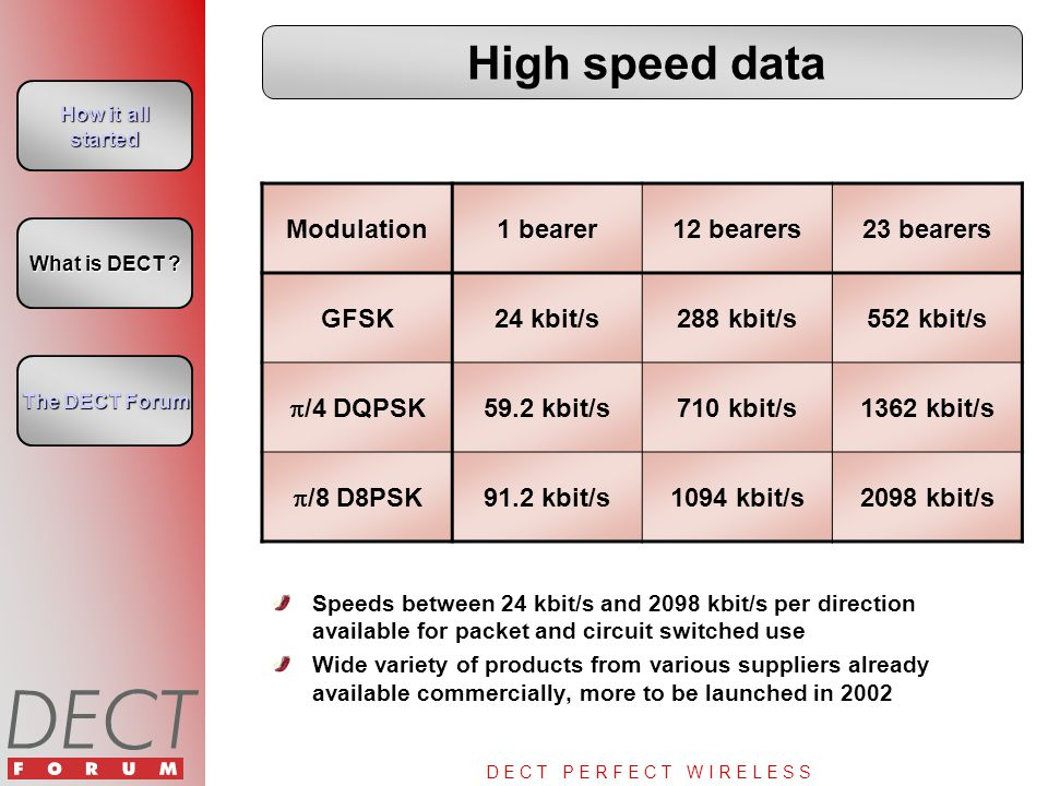 D E C T P E R F E C T W I R E L E S S High speed data Speeds between 24 kbit/s and 2098 kbit/s per direction available for packet and circuit switched use Wide variety of products from various suppliers already available commercially, more to be launched in 2002 Modulation1 bearer12 bearers23 bearers GFSK24 kbit/s288 kbit/s552 kbit/s  /4 DQPSK 59.2 kbit/s710 kbit/s1362 kbit/s  /8 D8PSK 91.2 kbit/s1094 kbit/s2098 kbit/s How it all started How it all started What is DECT .