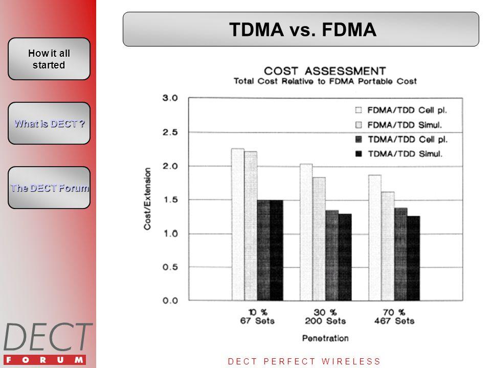 D E C T P E R F E C T W I R E L E S S TDMA vs.