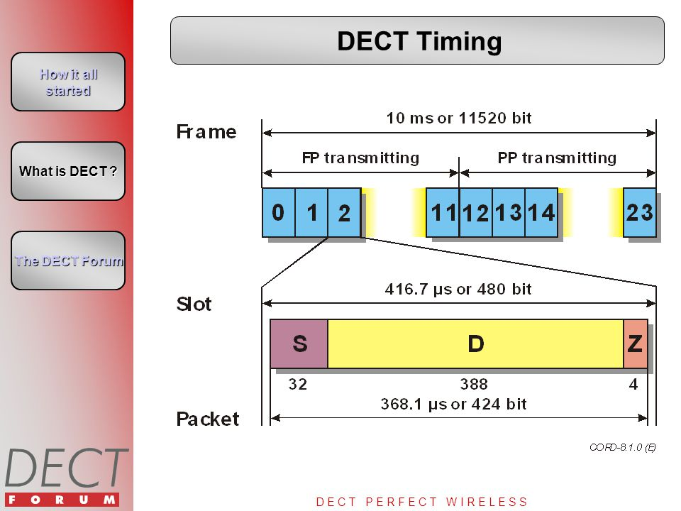 D E C T P E R F E C T W I R E L E S S DECT Timing How it all started How it all started What is DECT ? What is DECT ? The DECT Forum The DECT Forum