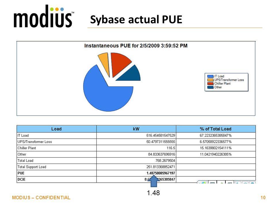 Sybase actual PUE MODIUS – CONFIDENTIAL10 1.48