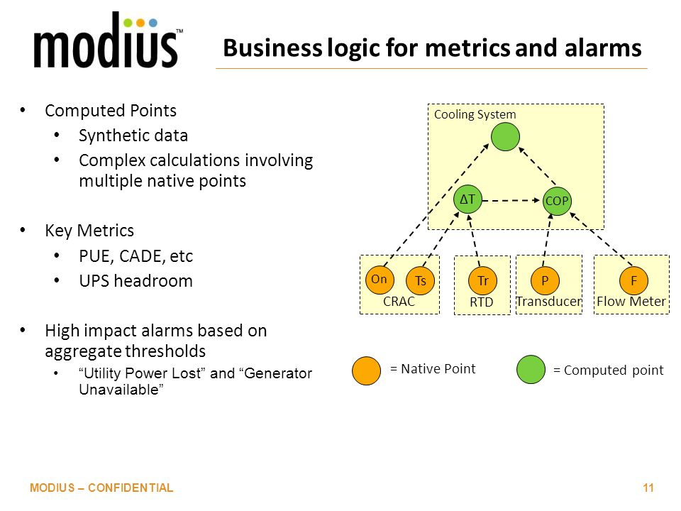 Business logic for metrics and alarms Computed Points Synthetic data Complex calculations involving multiple native points Key Metrics PUE, CADE, etc UPS headroom High impact alarms based on aggregate thresholds Utility Power Lost and Generator Unavailable Flow MeterTransducer RTD CRAC Cooling System COP ΔTΔT On FTrTsP = Native Point = Computed point MODIUS – CONFIDENTIAL11