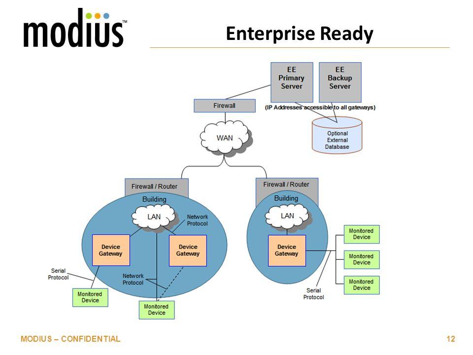 Enterprise Ready MODIUS – CONFIDENTIAL12