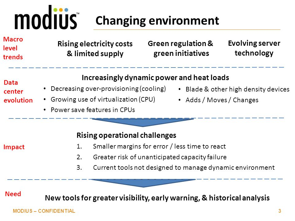 Changing environment Rising electricity costs & limited supply MODIUS – CONFIDENTIAL3 Green regulation & green initiatives Increasingly dynamic power and heat loads Decreasing over-provisioning (cooling) Growing use of virtualization (CPU) Power save features in CPUs Rising operational challenges 1.Smaller margins for error / less time to react 2.Greater risk of unanticipated capacity failure 3.Current tools not designed to manage dynamic environment Impact Need New tools for greater visibility, early warning, & historical analysis Macro level trends Blade & other high density devices Adds / Moves / Changes Data center evolution Evolving server technology
