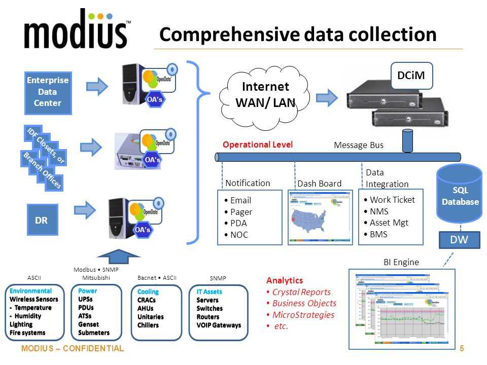 Comprehensive data collection MODIUS – CONFIDENTIAL5 Enterprise Data Center DR IDF Closets, or Branch Offices ASCII Modbus SNMP Mitsubishi Bacnet ASCII SNMP OA's Internet WAN/ LAN DCiM Analytics Crystal Reports Business Objects MicroStrategies etc.